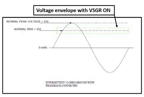 VSGR Voltage Envelope